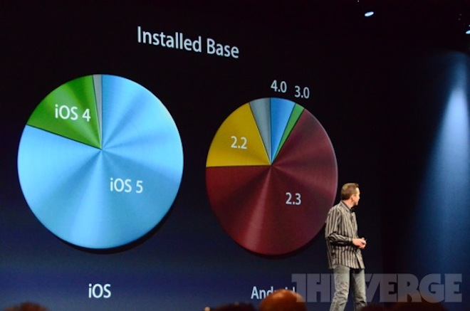 Итоги WWDC 2012: iOS 6                 WWDC Siri Passbook iPhone iOS6 Flyover Facebook Apple