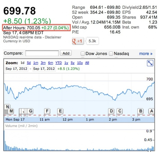 Стоимость акций Apple достигла отметки в $700   Wall Street stock market iPhone 5 Apple